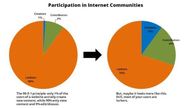 Participation in internet communities