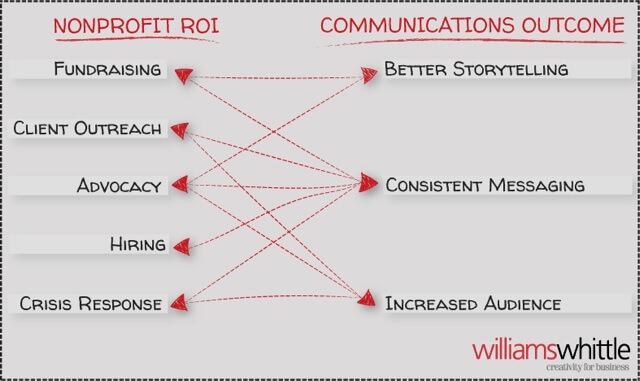 roi-of-nonprofit-communications-infographic